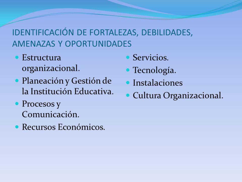 IDENTIFICACIÓN DE FORTALEZAS, DEBILIDADES, AMENAZAS Y OPORTUNIDADES Estructura organizacional. Planeación y Gestión de la Institución Educativa. Proce