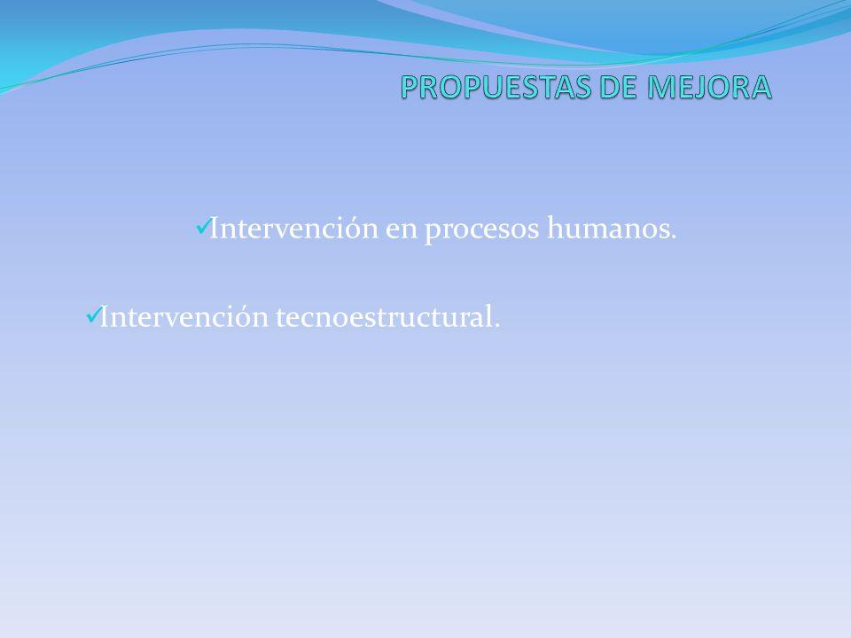 Intervención en procesos humanos. Intervención tecnoestructural.