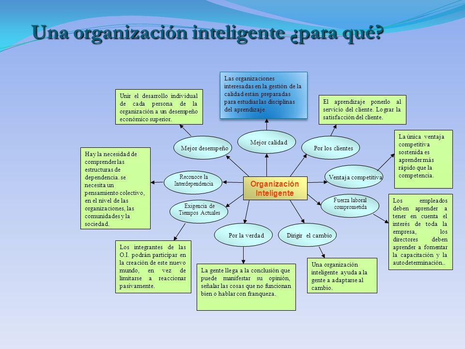 Una organización inteligente ¿para qué? Una organización inteligente ¿para qué? Organización Inteligente Mejor desempeñoMejor calidadPor los clientesV