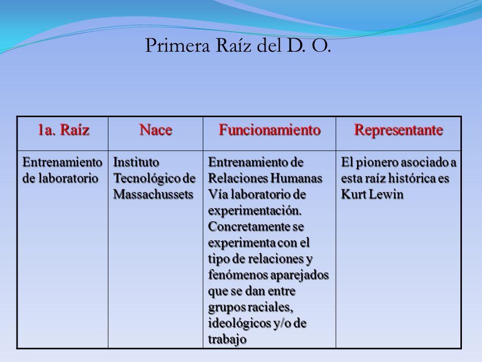 1a. Raíz NaceFuncionamientoRepresentante Entrenamiento de laboratorio Instituto Tecnológico de Massachussets Entrenamiento de Relaciones Humanas Vía l