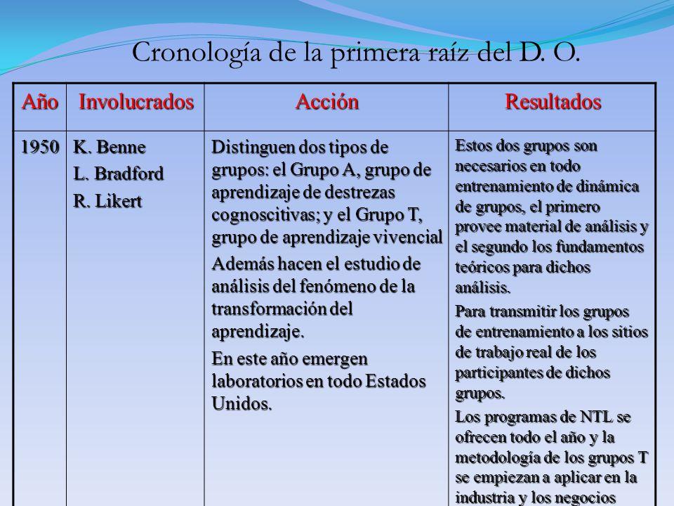 AñoInvolucradosAcciónResultados 1950 K. Benne L. Bradford R. Likert Distinguen dos tipos de grupos: el Grupo A, grupo de aprendizaje de destrezas cogn