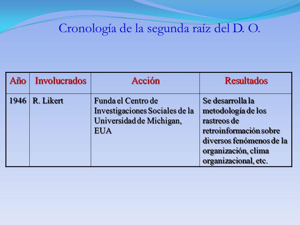 AñoInvolucradosAcciónResultados 1946 R. Likert Funda el Centro de Investigaciones Sociales de la Universidad de Michigan, EUA Se desarrolla la metodol