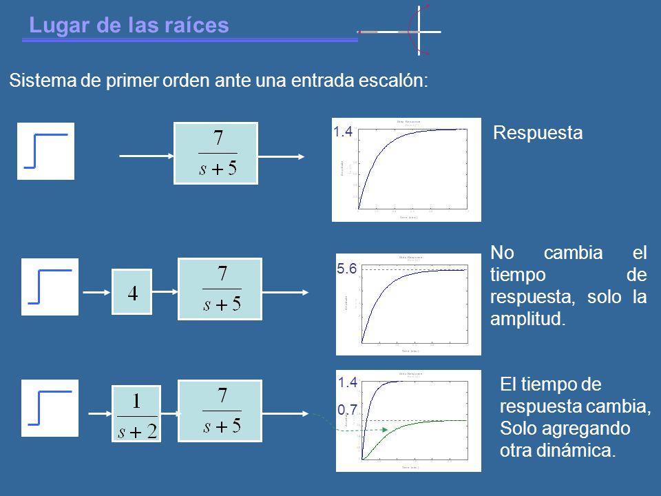 Lugar de las raíces 1.4 5.6 Respuesta No cambia el tiempo de respuesta, solo la amplitud.