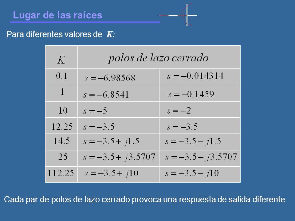 Lugar de las raíces Para diferentes valores de K : Cada par de polos de lazo cerrado provoca una respuesta de salida diferente