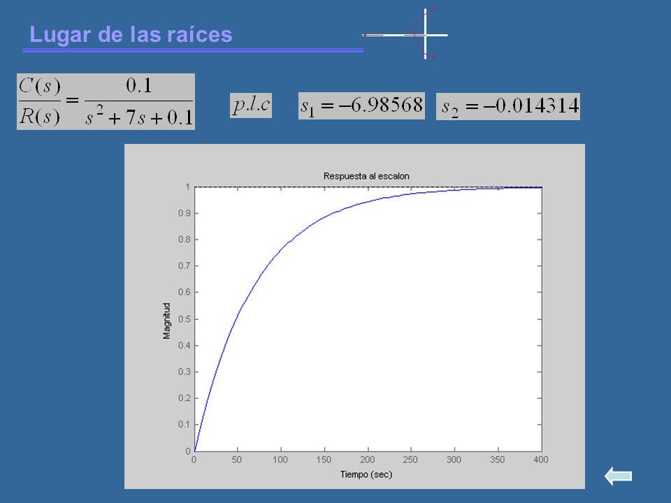 Lugar de las raíces 3.- Número de ramas separadas P = # de polos finitos de GH(s), Z = # de ceros finitos de GH(s), N = # de ramas separadas.