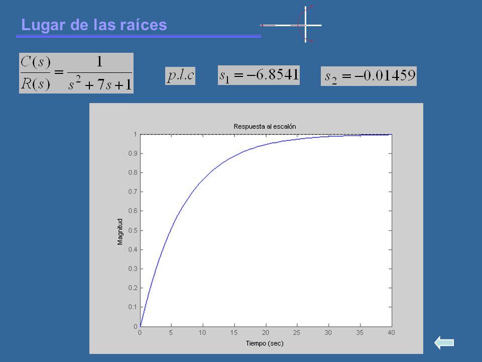 Lugar de las raíces 5.- Intersección de las asíntotas con el eje real.