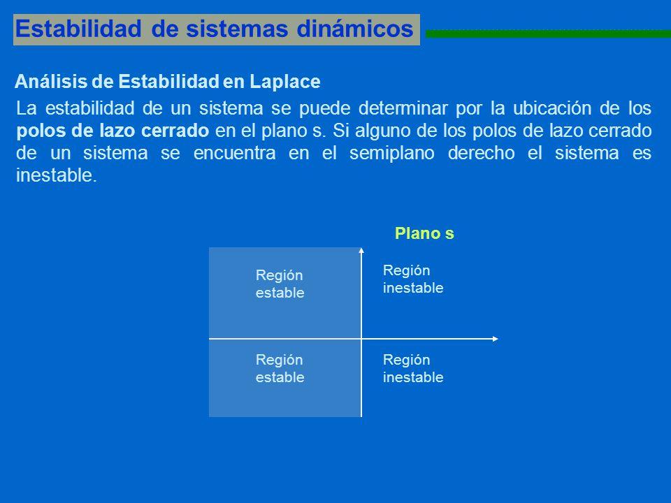 Estabilidad de sistemas dinámicos 1111111111111111111111111111111111111111111111111111111 Plano s Región estable Región inestable Región estable Región inestable Análisis de Estabilidad en Laplace La estabilidad de un sistema se puede determinar por la ubicación de los polos de lazo cerrado en el plano s.
