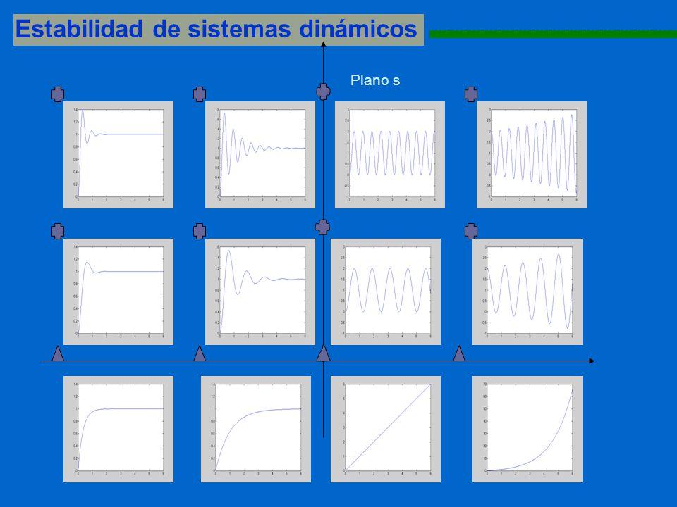 Estabilidad de sistemas dinámicos 1111111111111111111111111111111111111111111111111111111 Plano s