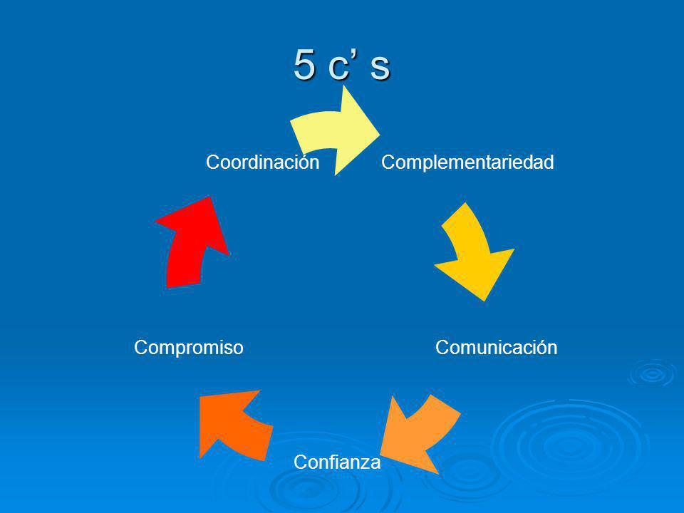 Las informaciones que posibilitan la solución son: - Las cinco casas están localizadas en la misma avenida y en la misma acera.