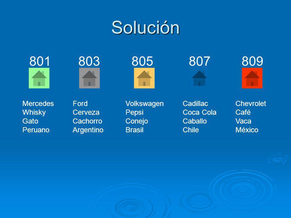 Solución 803801 805 807 809 Mercedes Whisky Gato Peruano Ford Cerveza Cachorro Argentino Volkswagen Pepsi Conejo Brasil Cadillac Coca Cola Caballo Chi