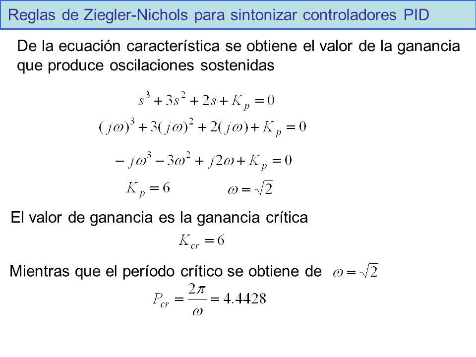 Reglas de Ziegler-Nichols para sintonizar controladores PID De la ecuación característica se obtiene el valor de la ganancia que produce oscilaciones