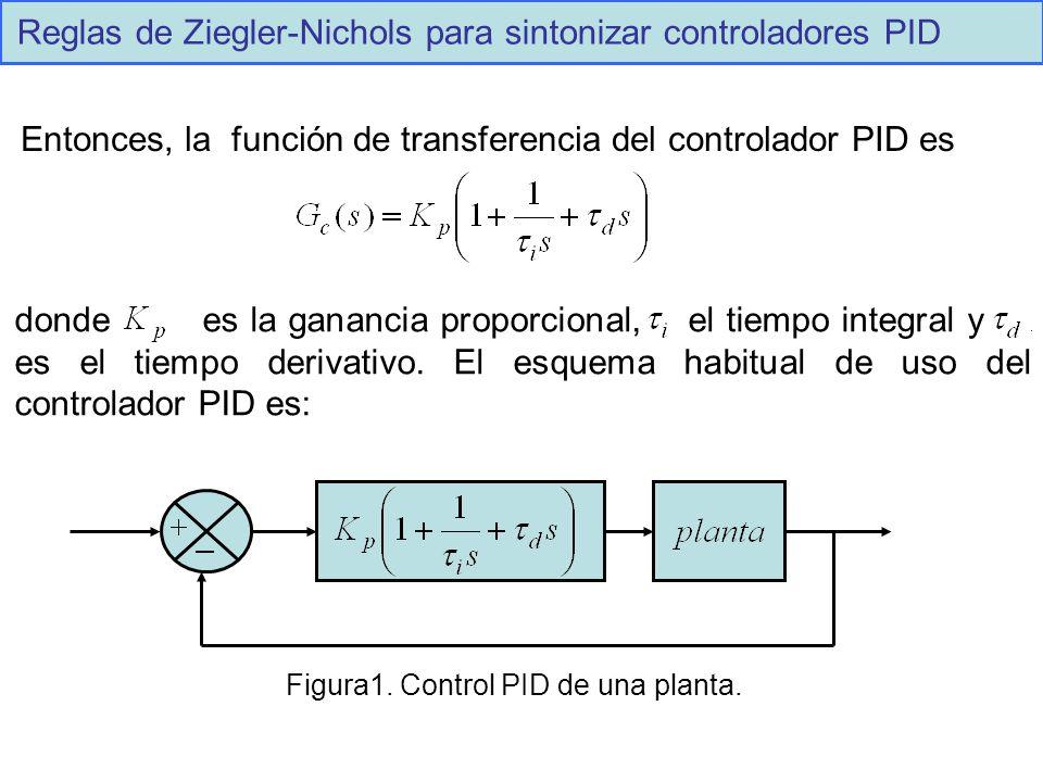 Reglas de Ziegler-Nichols para sintonizar controladores PID Entonces, la función de transferencia del controlador PID es donde es la ganancia proporci