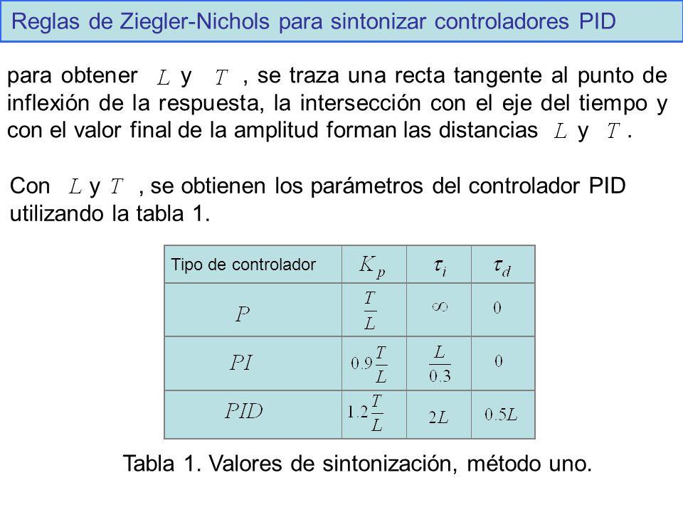 Reglas de Ziegler-Nichols para sintonizar controladores PID para obtener y, se traza una recta tangente al punto de inflexión de la respuesta, la inte