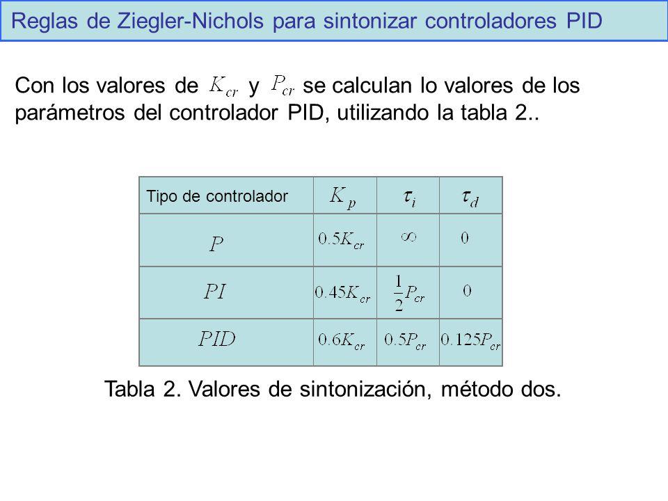 Reglas de Ziegler-Nichols para sintonizar controladores PID Tipo de controlador Con los valores de y se calculan lo valores de los parámetros del cont
