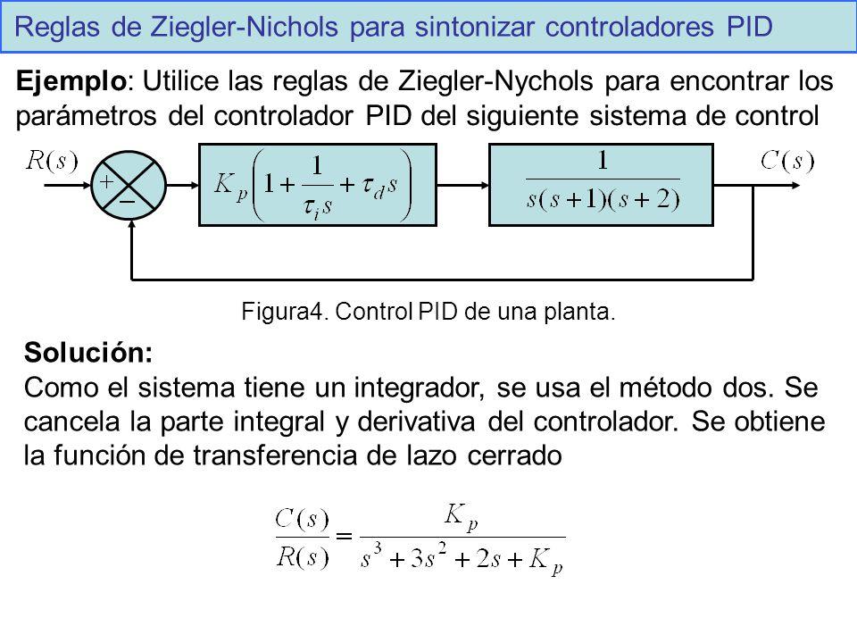 Reglas de Ziegler-Nichols para sintonizar controladores PID Ejemplo: Utilice las reglas de Ziegler-Nychols para encontrar los parámetros del controlad