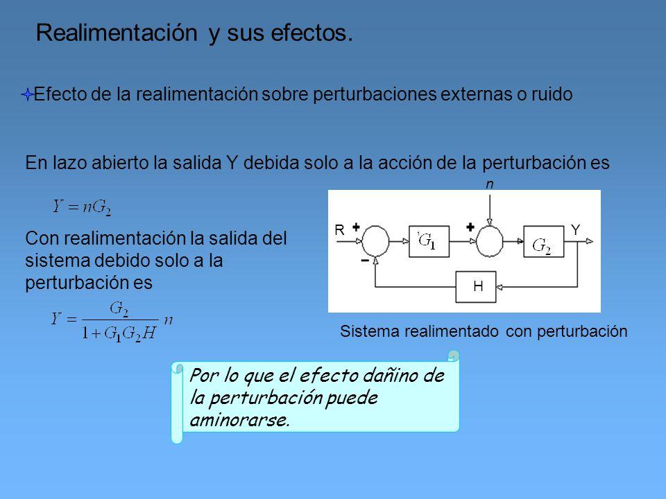 Realimentación y sus efectos. Efecto de la realimentación sobre perturbaciones externas o ruido 1 H R Y n Sistema realimentado con perturbación Con re