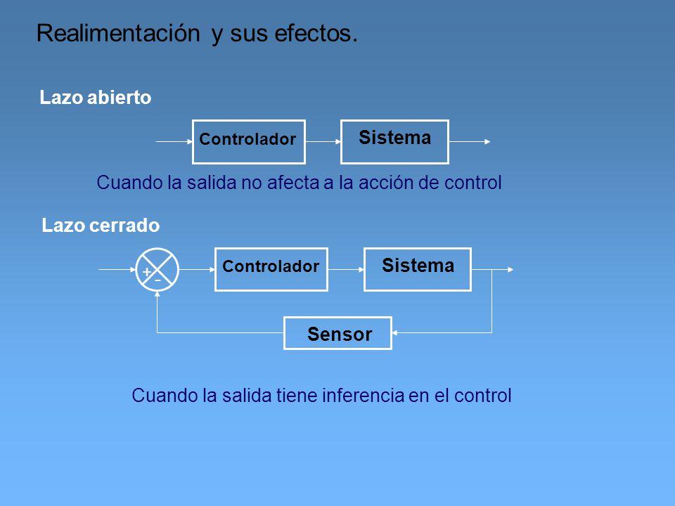 Realimentación y sus efectos. Sistema Controlador Sistema Controlador Sensor - + Cuando la salida no afecta a la acción de control Cuando la salida ti