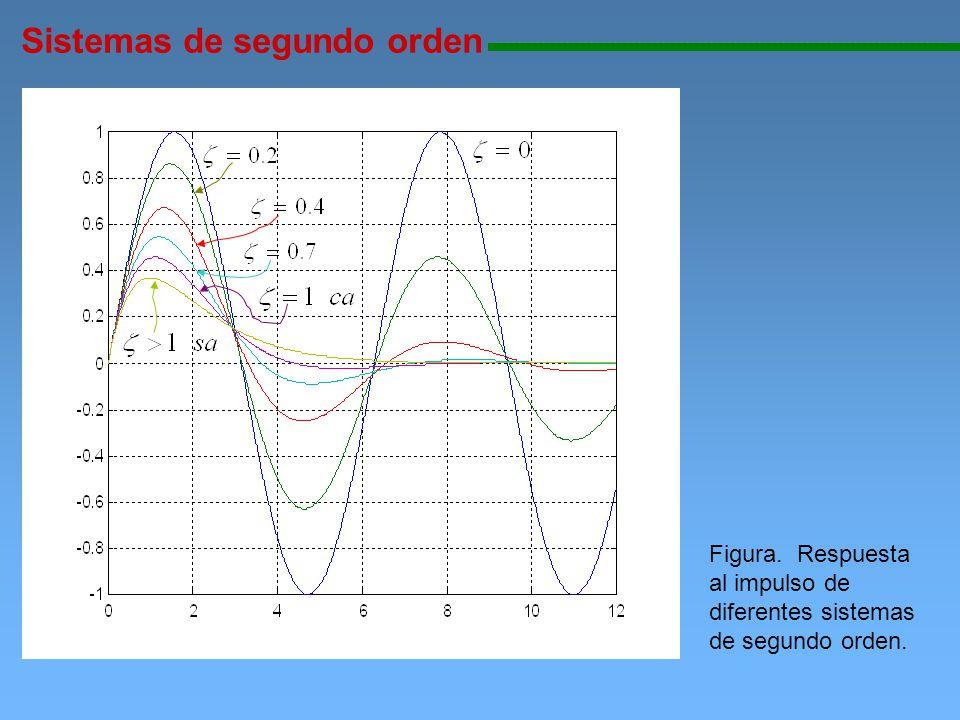 Sistemas de segundo orden 111111111111111111111111111111111111111111111111111111111111111111111111111 Figura. Respuesta al impulso de diferentes siste
