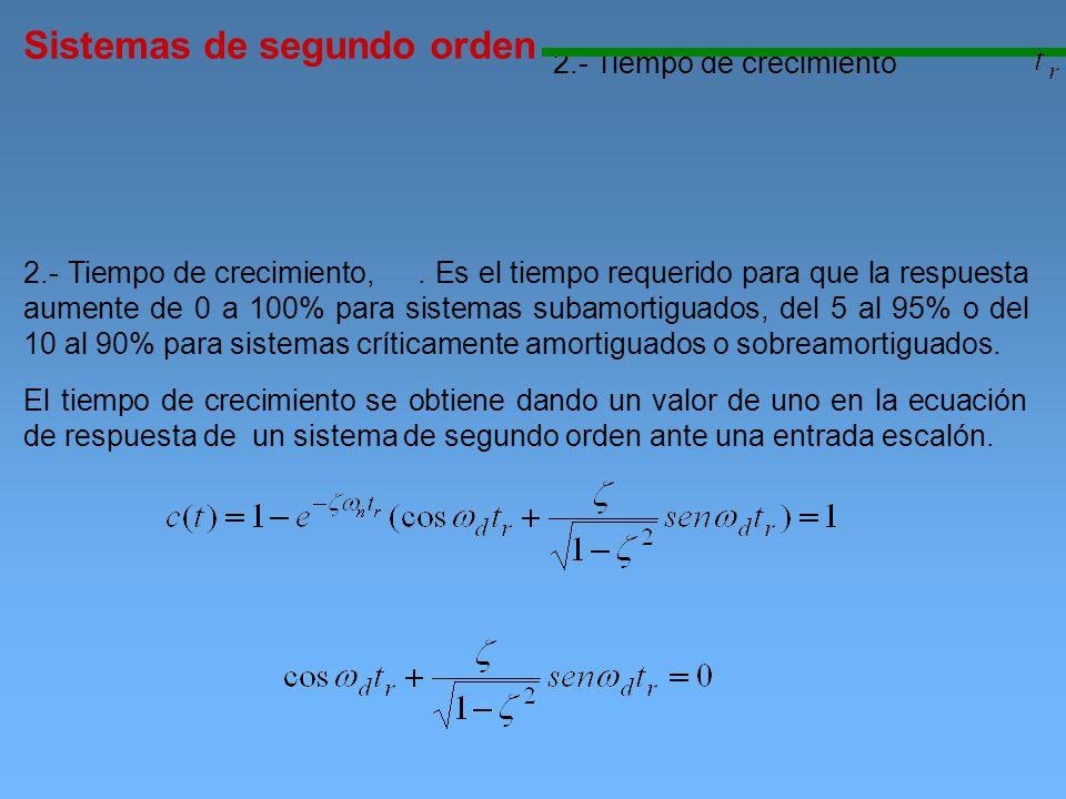 Sistemas de segundo orden 2.- Tiempo de crecimiento 2.- Tiempo de crecimiento,. Es el tiempo requerido para que la respuesta aumente de 0 a 100% para