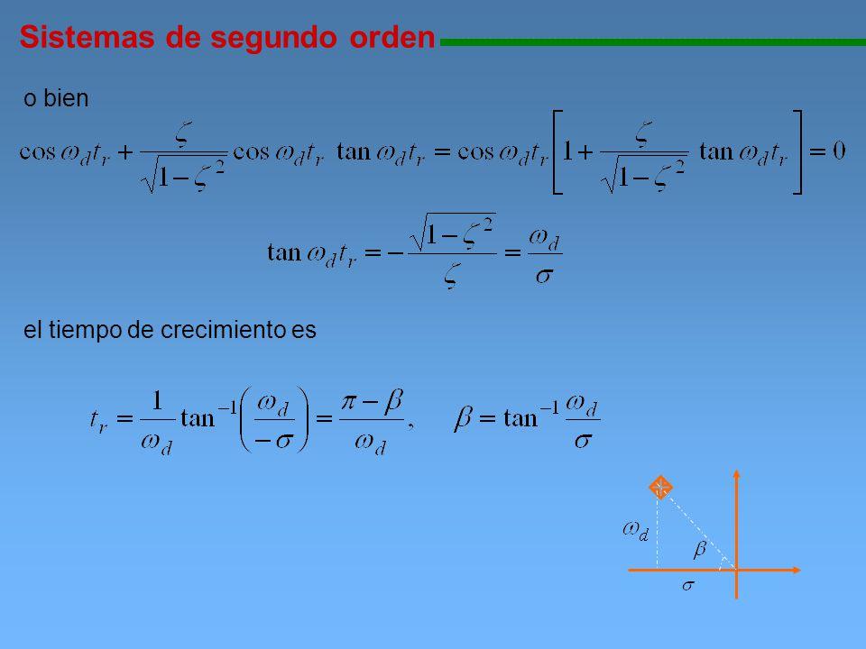 Sistemas de segundo orden 111111111111111111111111111111111111111111111111111111111111111111111111111 o bien el tiempo de crecimiento es