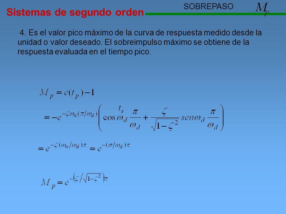 Sistemas de segundo orden SOBREPASO 4. Es el valor pico máximo de la curva de respuesta medido desde la unidad o valor deseado. El sobreimpulso máximo
