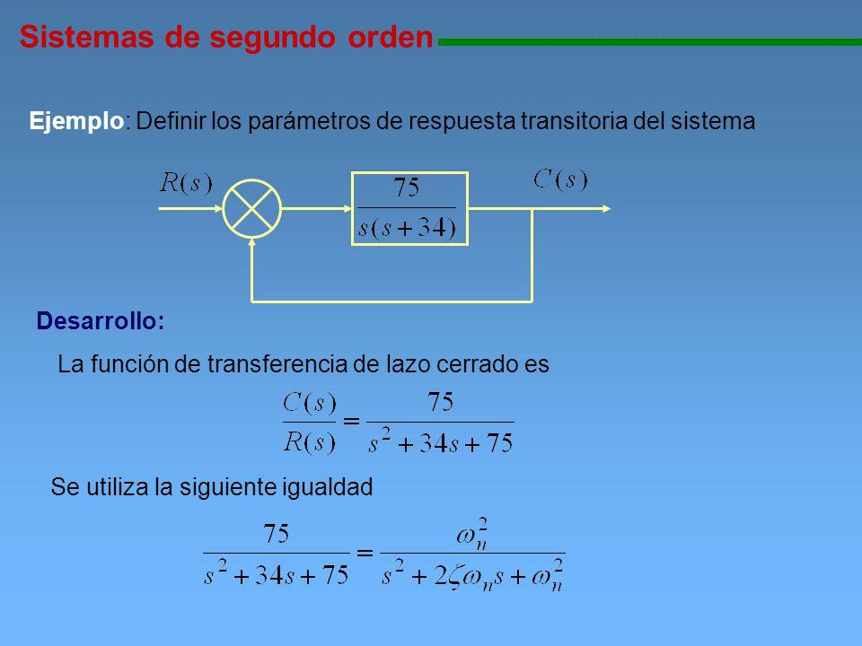 Sistemas de segundo orden 111111111111111111111111111111111111111111111111111111111111111111111111111 Ejemplo: Definir los parámetros de respuesta tra