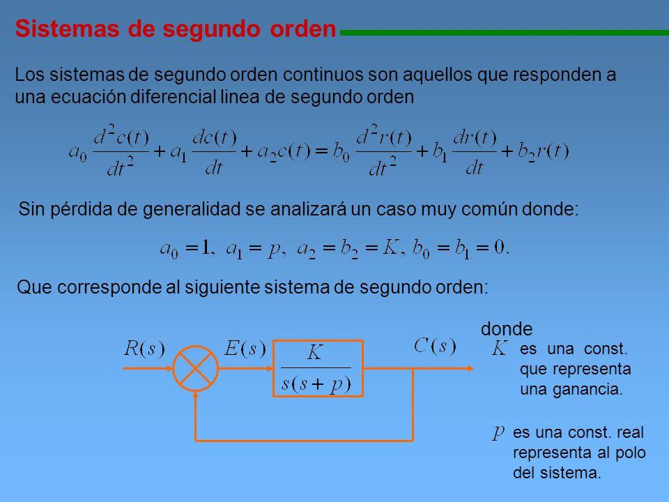 Su función de transferencia de lazo cerrado es: Como se aprecia, los polos de lazo cerrado pueden ser de tres tipos Sistemas de segundo orden 111111111111111111111111111111111111111111111111111111111111111111111111111 1.Reales diferentes si:, 2.
