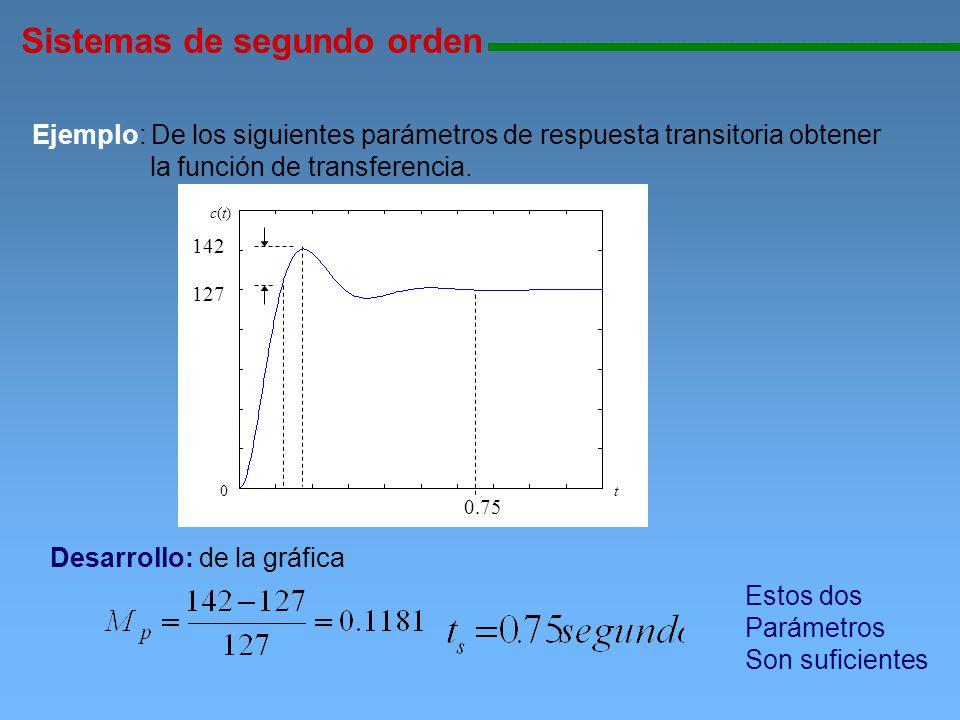 Sistemas de segundo orden 111111111111111111111111111111111111111111111111111111111111111111111111111 Ejemplo: De los siguientes parámetros de respues