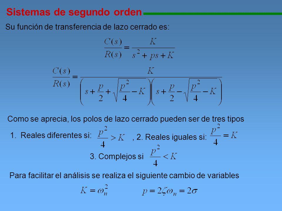 Su función de transferencia de lazo cerrado es: Como se aprecia, los polos de lazo cerrado pueden ser de tres tipos Sistemas de segundo orden 11111111