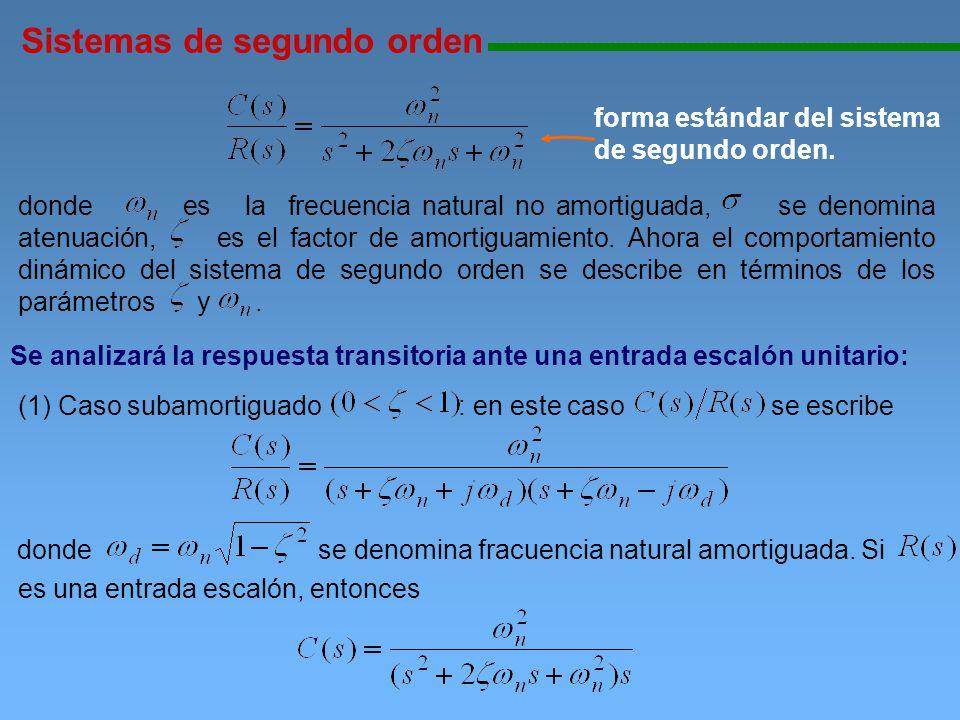 Sistemas de segundo orden 111111111111111111111111111111111111111111111111111111111111111111111111111 Utilizando fracciones parciales y conociendo que Se obtiene la salida en el tiempo