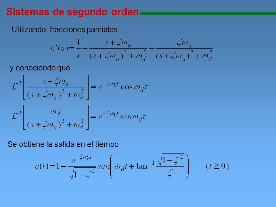 Sistemas de segundo orden 111111111111111111111111111111111111111111111111111111111111111111111111111 (2) Caso de amortiguamiento crítico : la transformada inversa arroja en este caso se tienen dos polos reales iguales y ante un escalón es