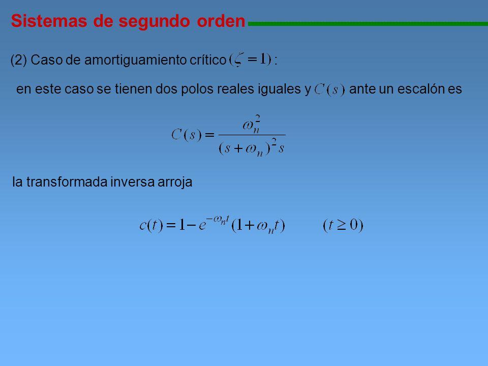 Sistemas de segundo orden 111111111111111111111111111111111111111111111111111111111111111111111111111 (2) Caso de amortiguamiento crítico : la transfo