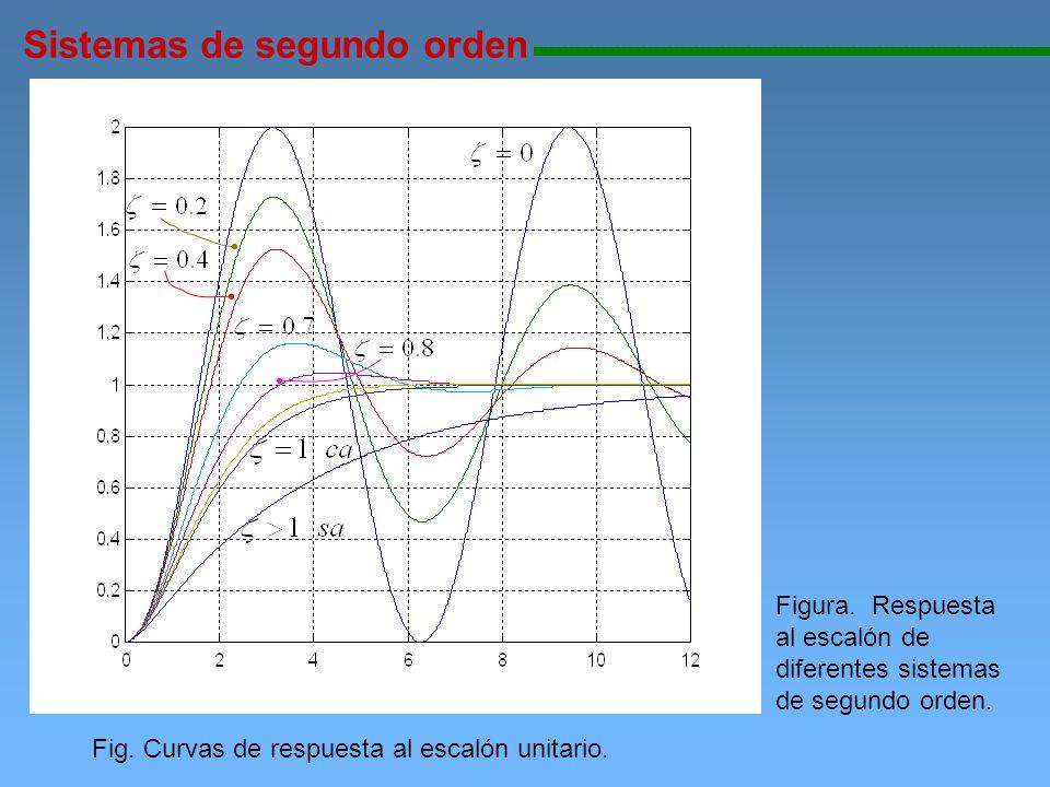 Sistemas de segundo orden 111111111111111111111111111111111111111111111111111111111111111111111111111 Fig. Curvas de respuesta al escalón unitario. Fi