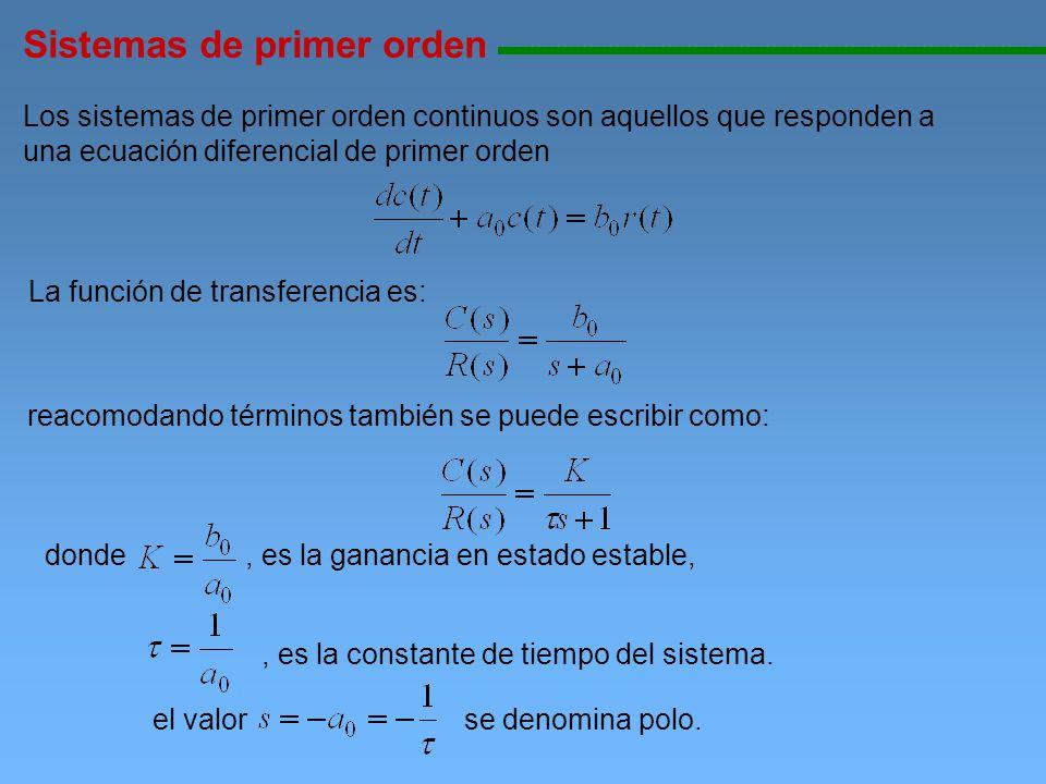 Sistemas de primer orden 11111111111111111111111111111111111111111111111111111111111111111111111111111111 Respuesta de un sistemas de primer orden ante una entrada impulso La salida en Laplace es Utilizando transformada inversa de Laplace Se obtiene la salida en función del tiempo se evalúa la ecuación anterior en tiempos múltiplos de