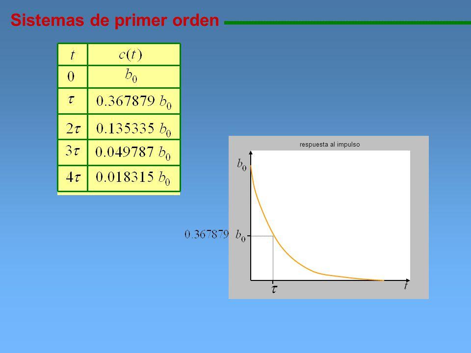 Sistemas de primer orden 11111111111111111111111111111111111111111111111111111111111111111111111111111111 Respuesta de un sistemas de primer orden ante una entrada escalón de magnitud A Utilizando transformada inversa de Laplace La salida en Laplace es Se obtiene la salida en función del tiempo Ahora se evalúa la ecuación anterior en tiempos múltiplos de