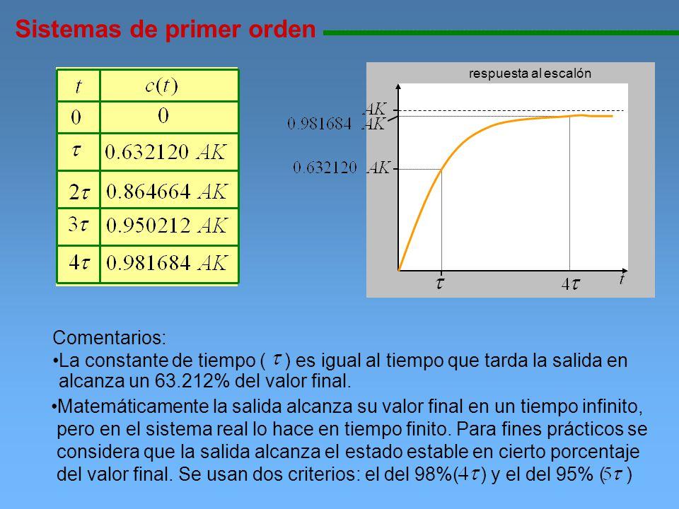 Sistemas de primer orden 11111111111111111111111111111111111111111111111111111111111111111111111111111111 Respuesta de un sistemas de primer orden ante una entrada rampa de magnitud A Utilizando transformada inversa de Laplace La salida en Laplace es Se obtiene la salida en función del tiempo