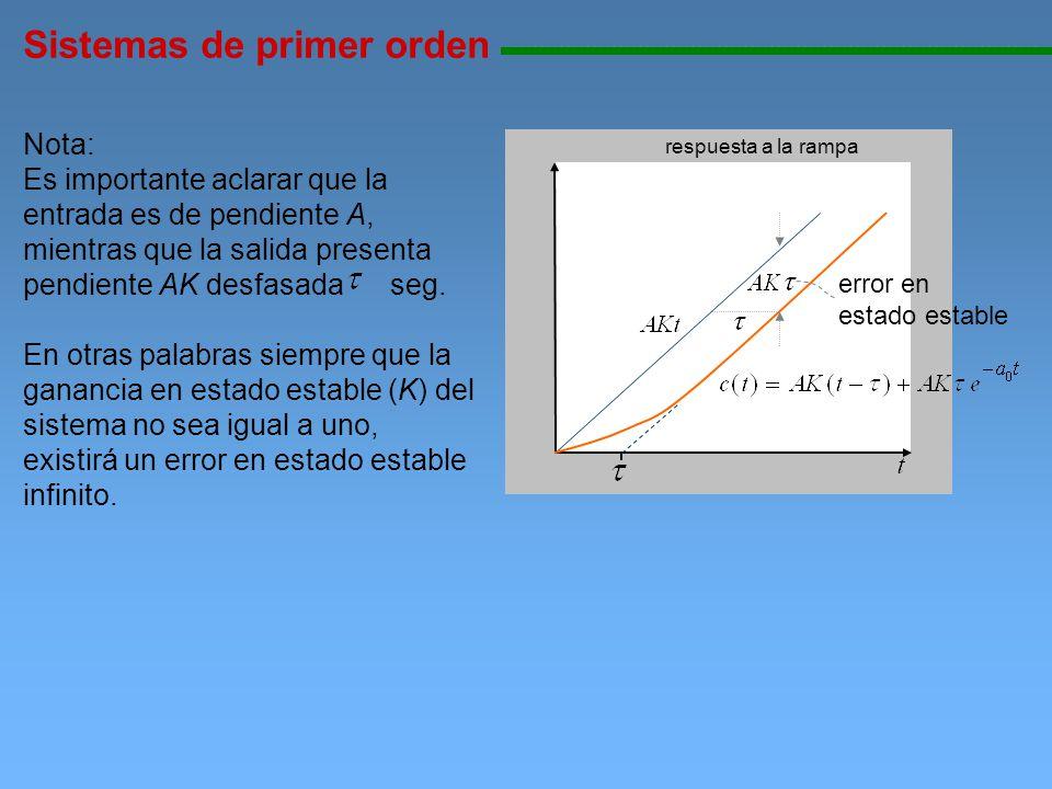 respuesta a la rampa Sistemas de primer orden 11111111111111111111111111111111111111111111111111111111111111111111111111111111 error en estado estable