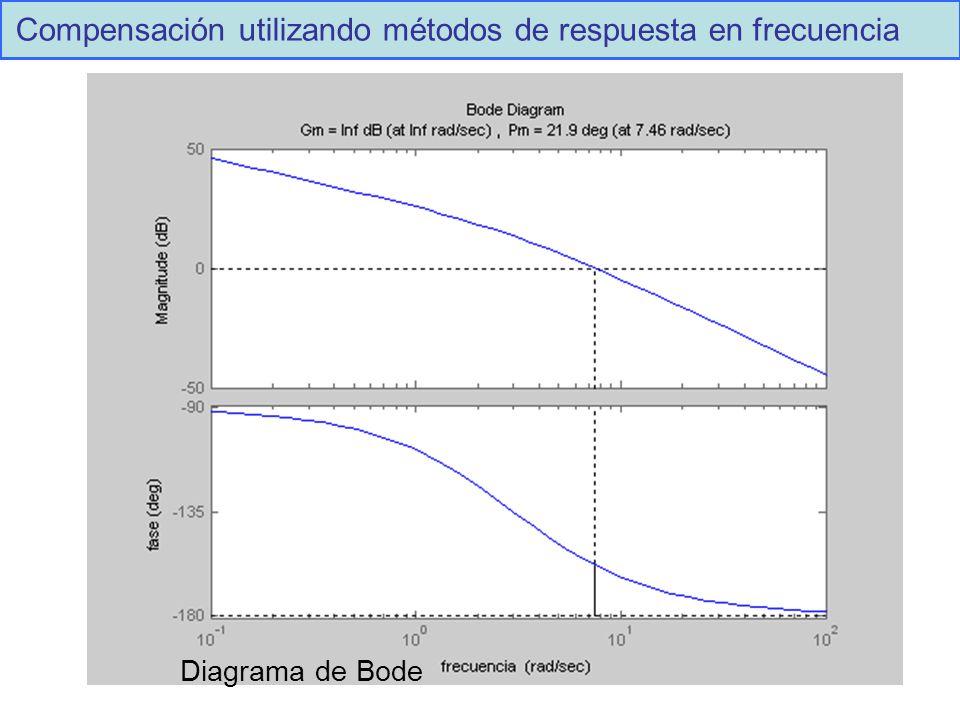 Diagrama de Bode Compensación utilizando métodos de respuesta en frecuencia