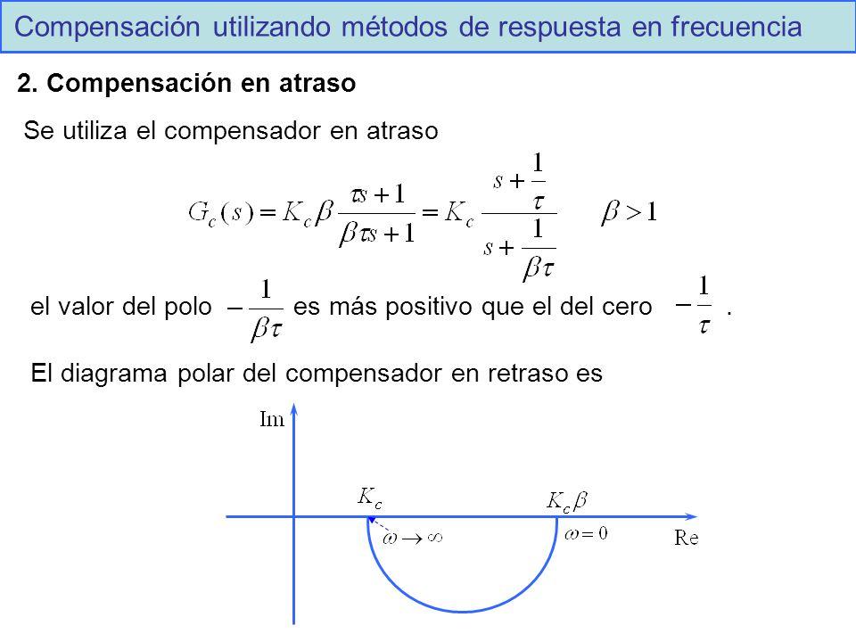 Compensación utilizando métodos de respuesta en frecuencia 2.