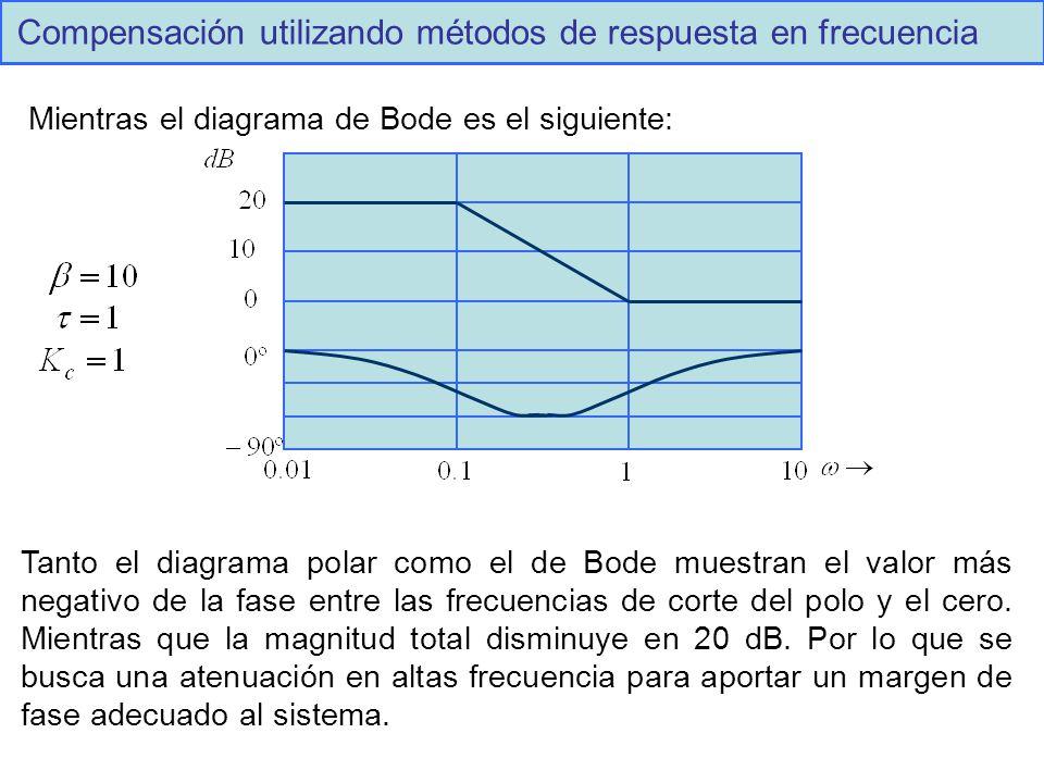Compensación utilizando métodos de respuesta en frecuencia Mientras el diagrama de Bode es el siguiente: Tanto el diagrama polar como el de Bode muestran el valor más negativo de la fase entre las frecuencias de corte del polo y el cero.