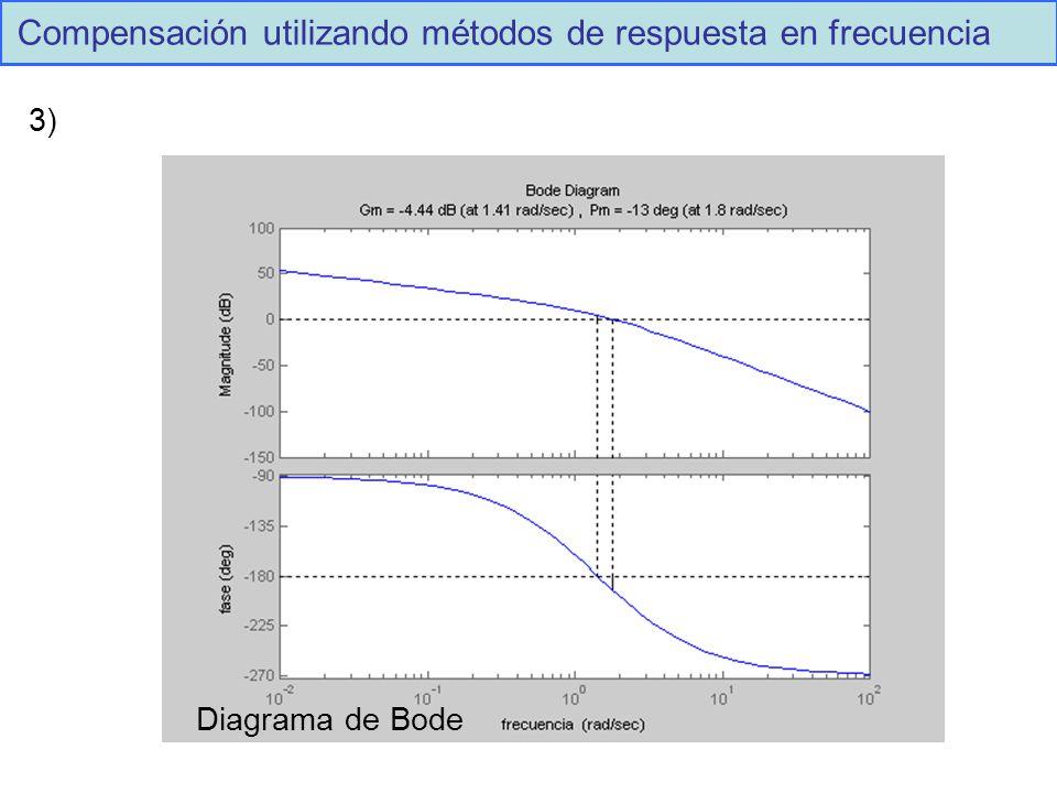 Compensación utilizando métodos de respuesta en frecuencia Diagrama de Bode 3)