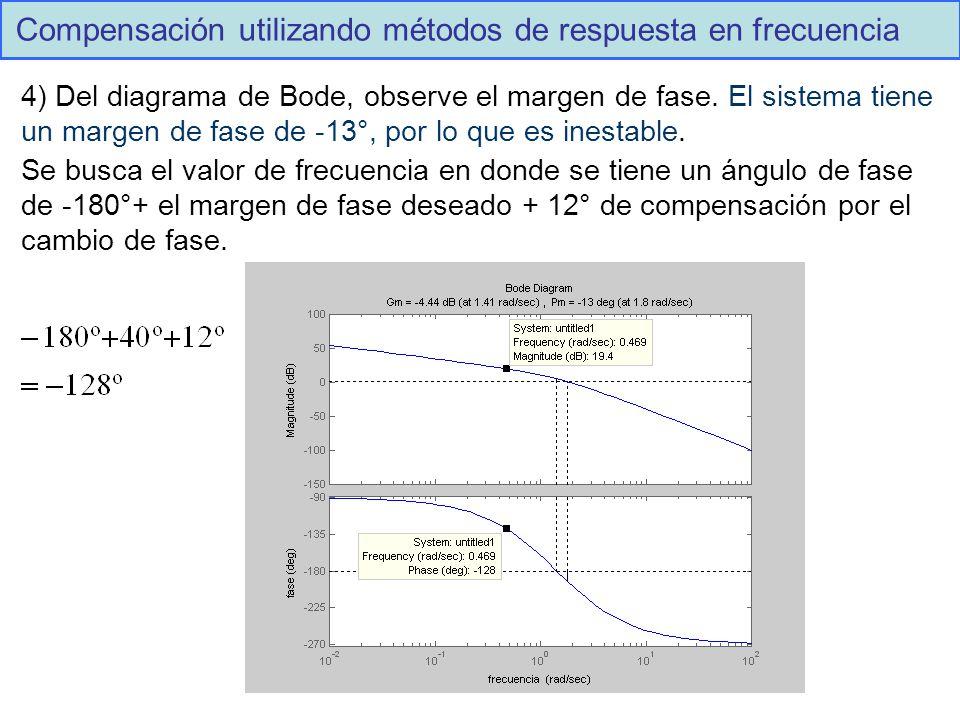 Compensación utilizando métodos de respuesta en frecuencia 4) Del diagrama de Bode, observe el margen de fase.