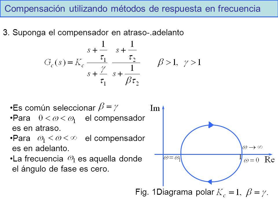 Compensación utilizando métodos de respuesta en frecuencia 3.