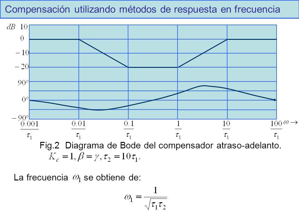 Compensación utilizando métodos de respuesta en frecuencia Fig.2 Diagrama de Bode del compensador atraso-adelanto.