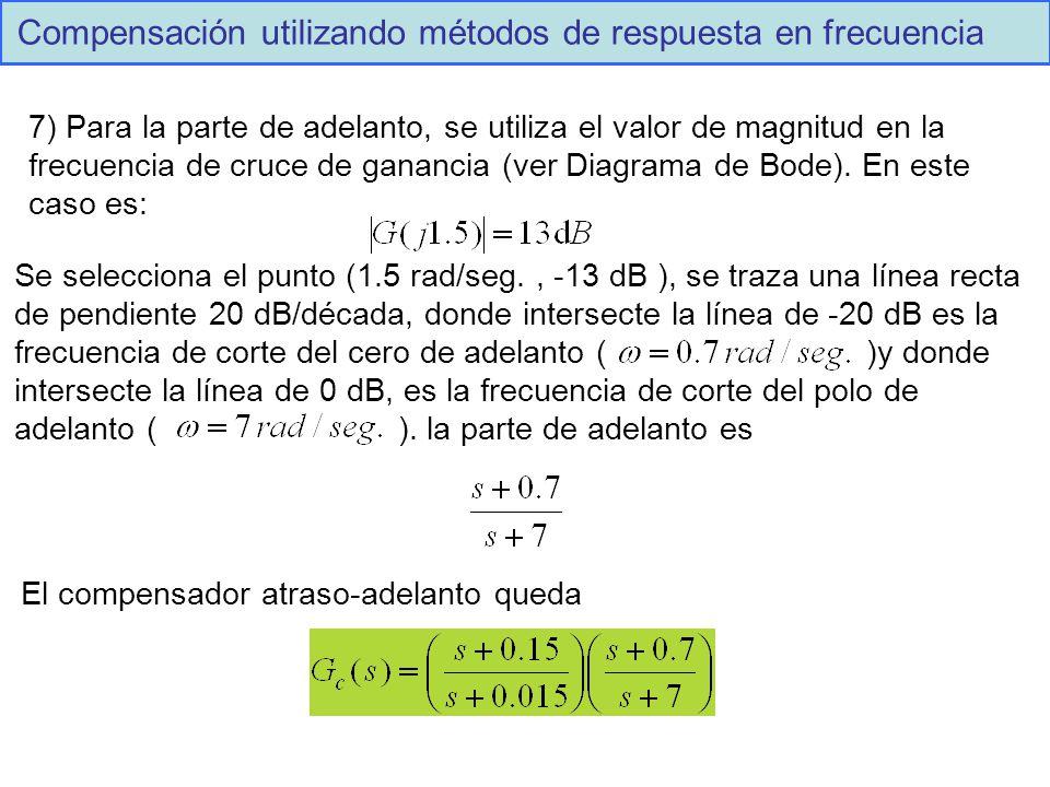 Compensación utilizando métodos de respuesta en frecuencia 7) Para la parte de adelanto, se utiliza el valor de magnitud en la frecuencia de cruce de ganancia (ver Diagrama de Bode).