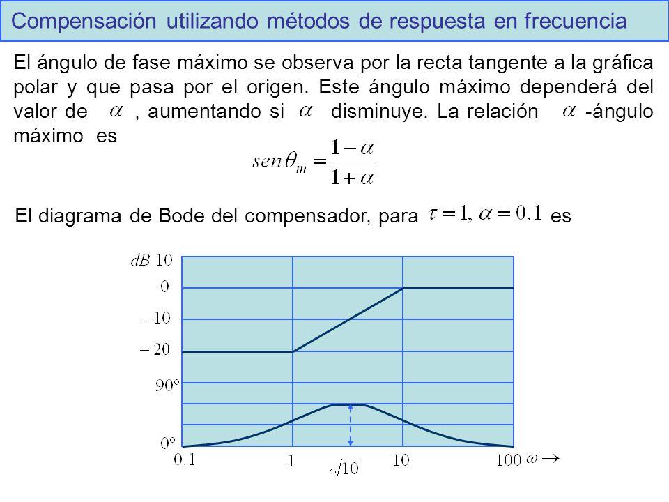 Compensación utilizando métodos de respuesta en frecuencia El ángulo de fase máximo se observa por la recta tangente a la gráfica polar y que pasa por el origen.