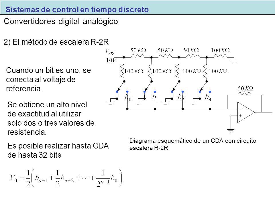 2) El método de escalera R-2R Diagrama esquemático de un CDA con circuito escalera R-2R. Cuando un bit es uno, se conecta al voltaje de referencia. Se