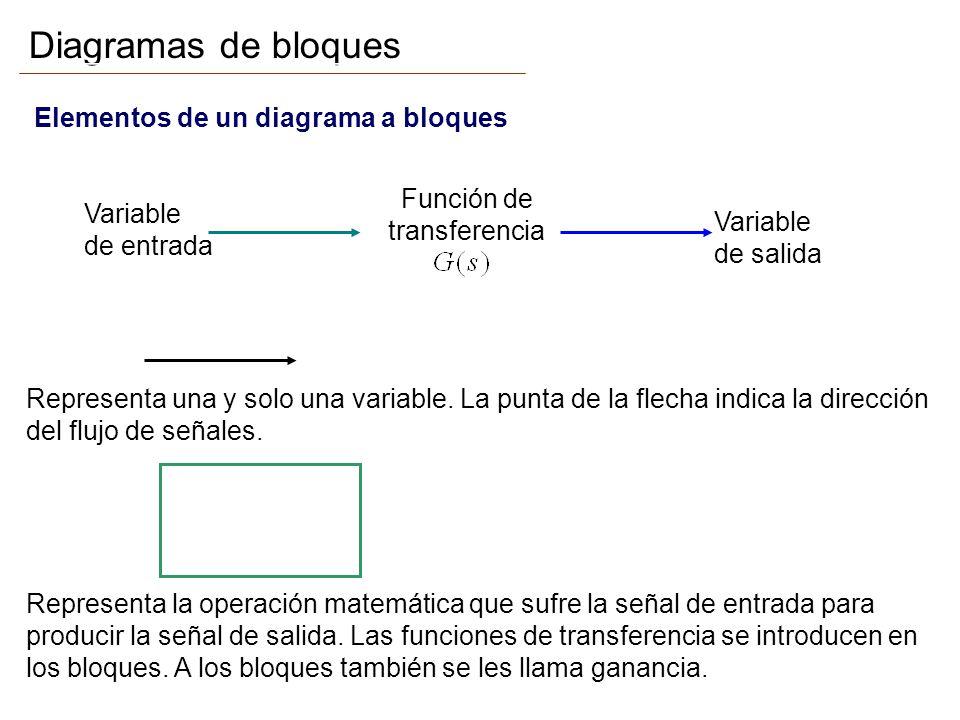 Diagramas de bloques Elementos de un diagrama a bloques Función de transferencia Variable de entrada Variable de salida Flecha: Representa una y solo una variable.