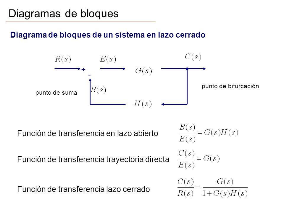Diagramas de bloques Diagrama de bloques de un sistema en lazo cerrado + - punto de suma punto de bifurcación Función de transferencia en lazo abierto Función de transferencia trayectoria directa Función de transferencia lazo cerrado