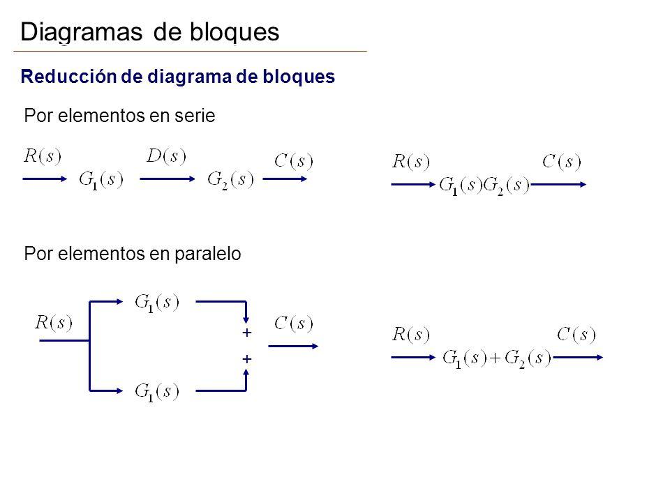 Diagramas de bloques Reducción de diagrama de bloques Por elementos en serie Por elementos en paralelo + +